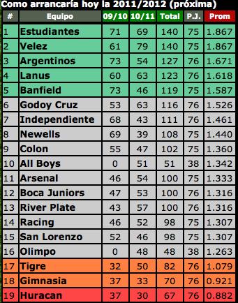 promedios temporada 2011 2012