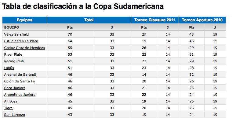 Tabla de la copa Sudamericana